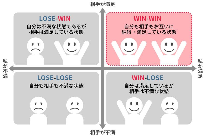 WIN-WINの関係図