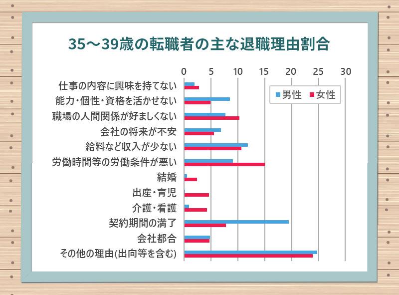 35~39歳の転職者の主な退職理由割合 厚労省「平成29年雇用動向調査結果の概要」より