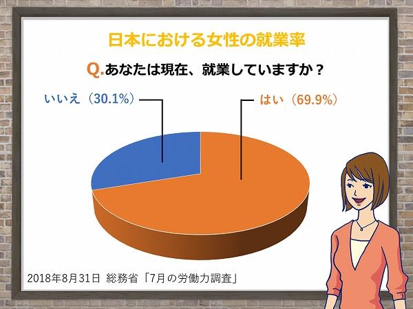 日本における女性の就業率。Q.あなたは現在、就業していますか?はい(69.9%)いいえ(30.1%)2018年8月31日総務省「7月の労働力調査」